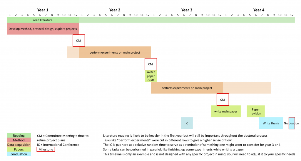 Contoh Timeline - Besar
